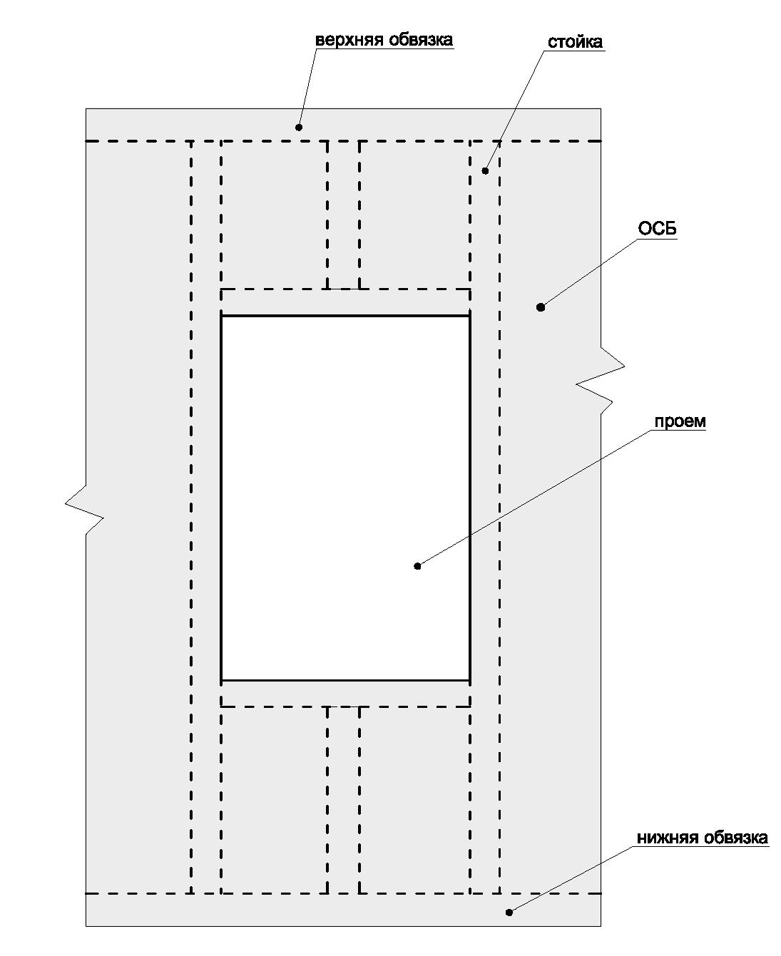 Procesamiento de losas Osb. Revestimiento del panel de la casa marco Os.